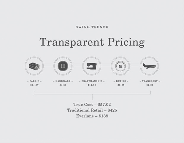 everlane trench cost breakdown