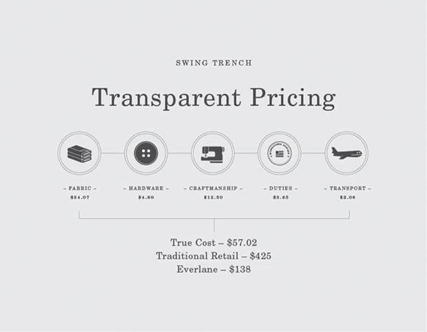 everlane trench cost breakdown