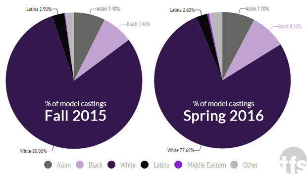 Diversity Report: Percentage of Model Castings for the Fall 2015 vs. Spring 2016 Seasons