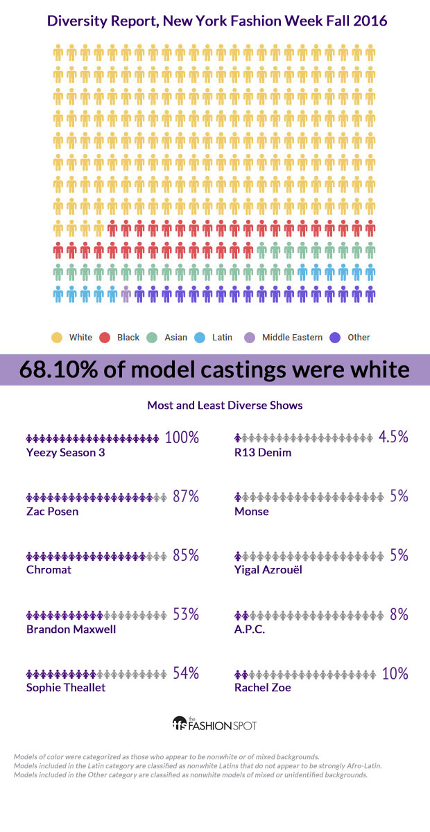 New York Fashion Week Fall 2016 model diversity report