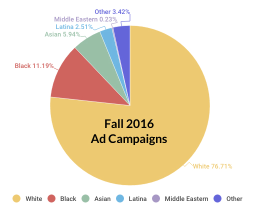 Racial diversity breakdown, Fall 2016 ad campaigns