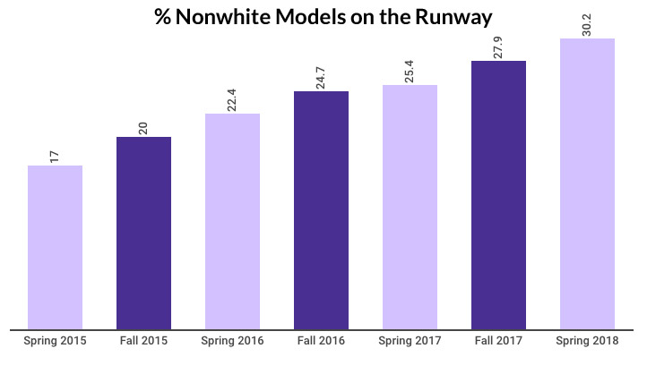graph showing the percentage of models of color on the runways from 2015 to 2018