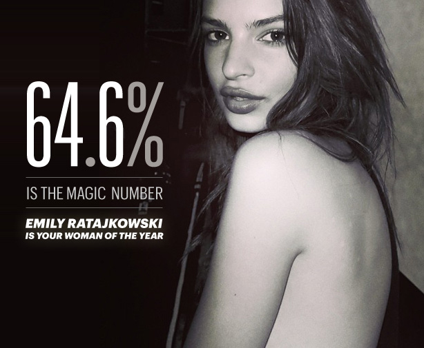 64.6% of people voted Emily Ratajkowski as the Woman of the Year