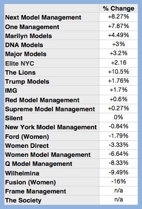 percent-change