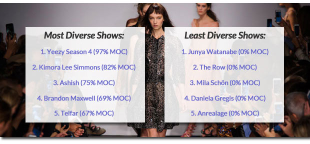 spring 2017 runway diversity: most and lease diverse shows