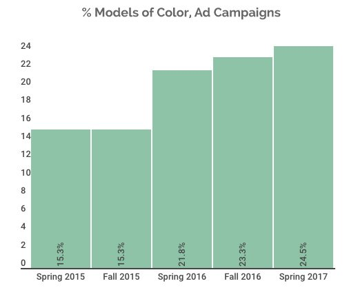 models of color for ad campaigns, comparison chart