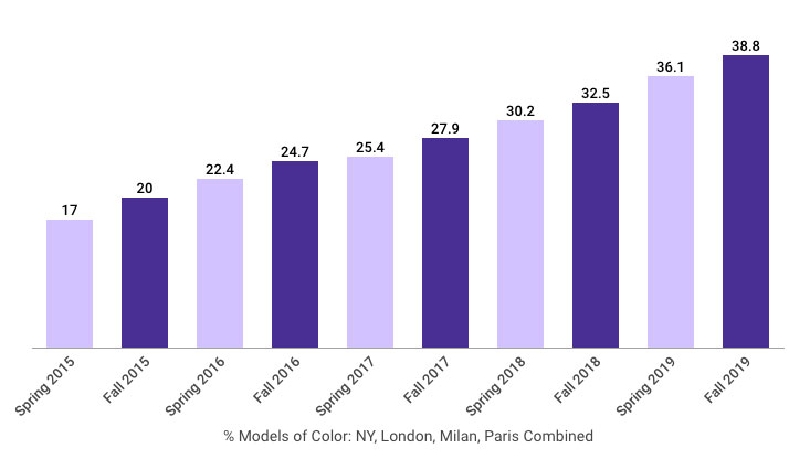 Chart: Racial diversity on the runways through Fall 2019